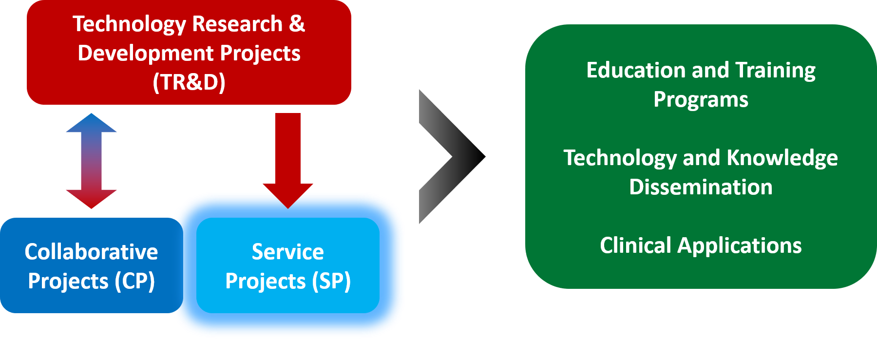 Overview of Service projects